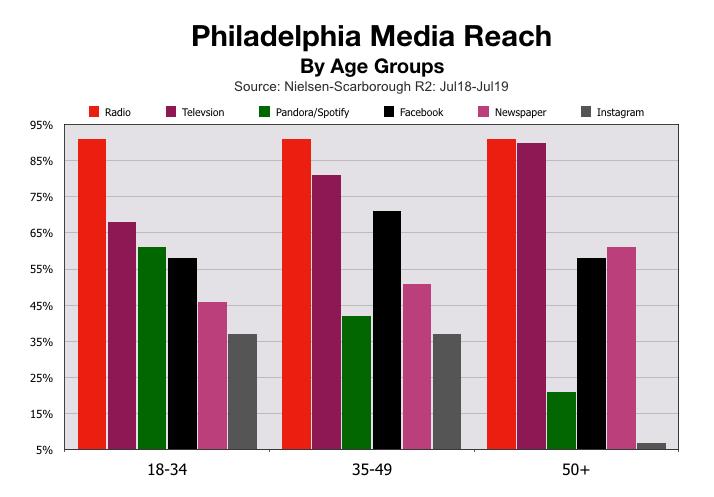 Advertise In Philadelphia Age Demographics 2020