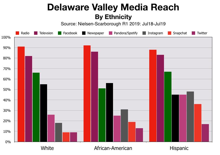Advertise In Philadelphia Ethnic Audiences