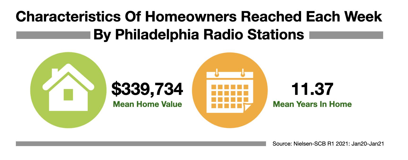 Advertise In Philadelphia Homeowners 2021