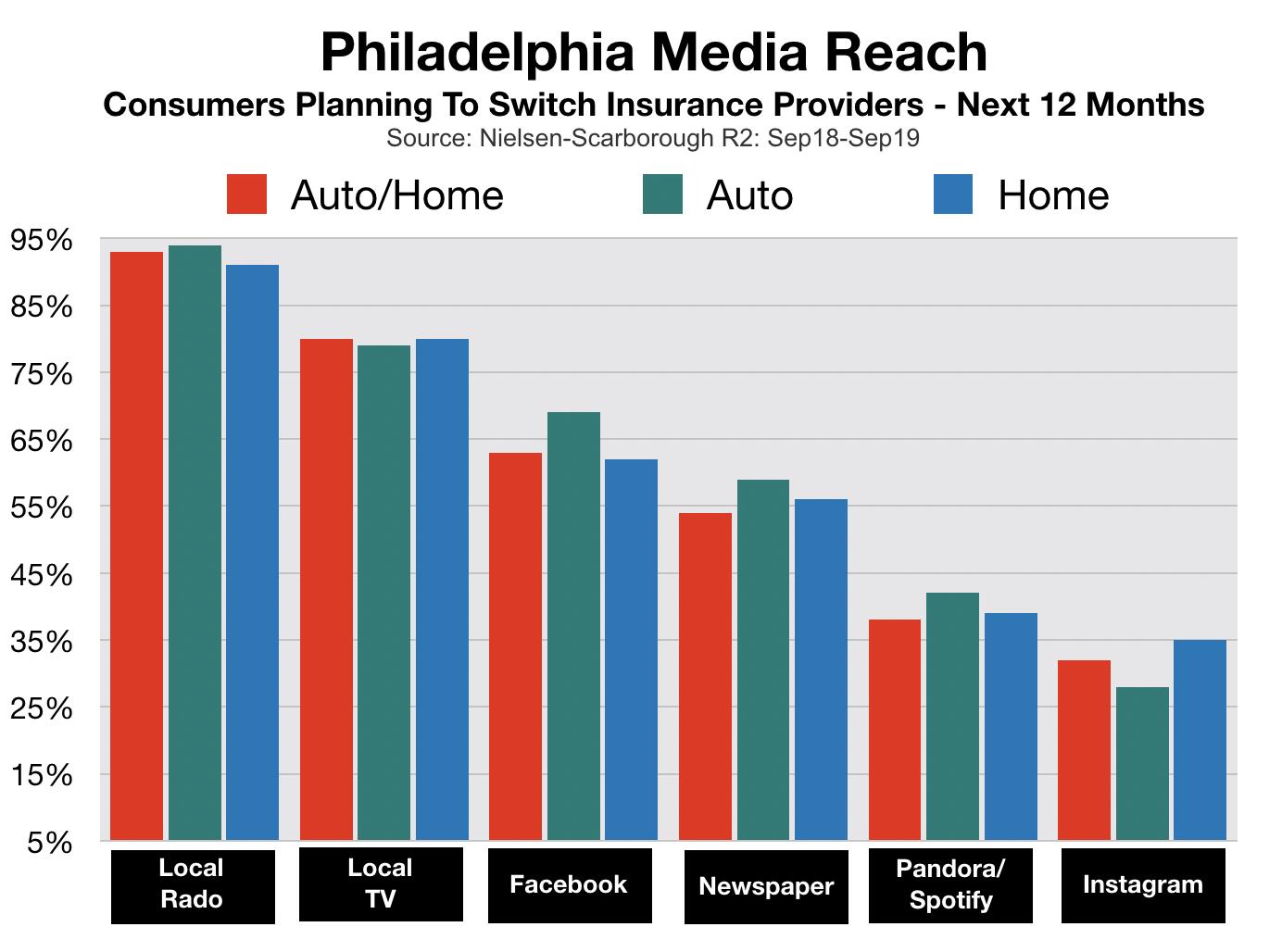 Advertise In Philadelphia Insurance