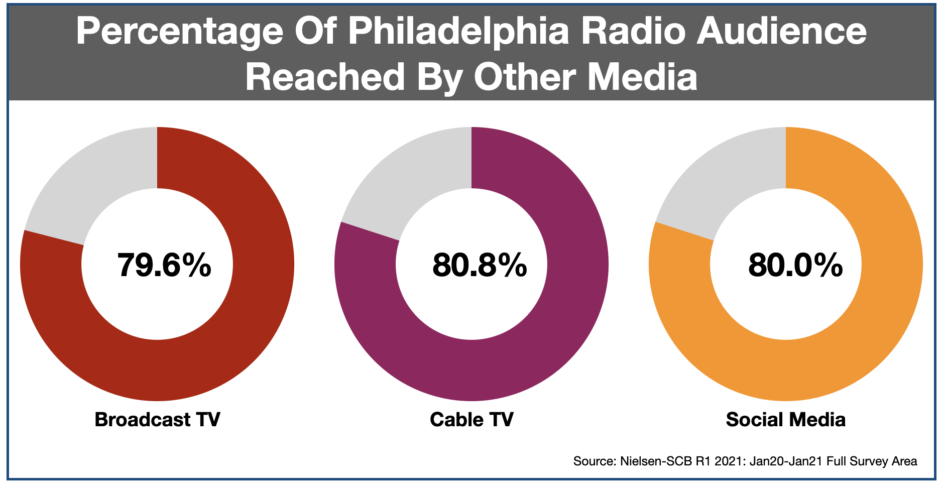 Advertise In Philadelphia Media Duplication 2021