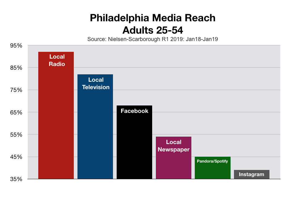Advertise In Philadelphia Media Reach Adults 25-54