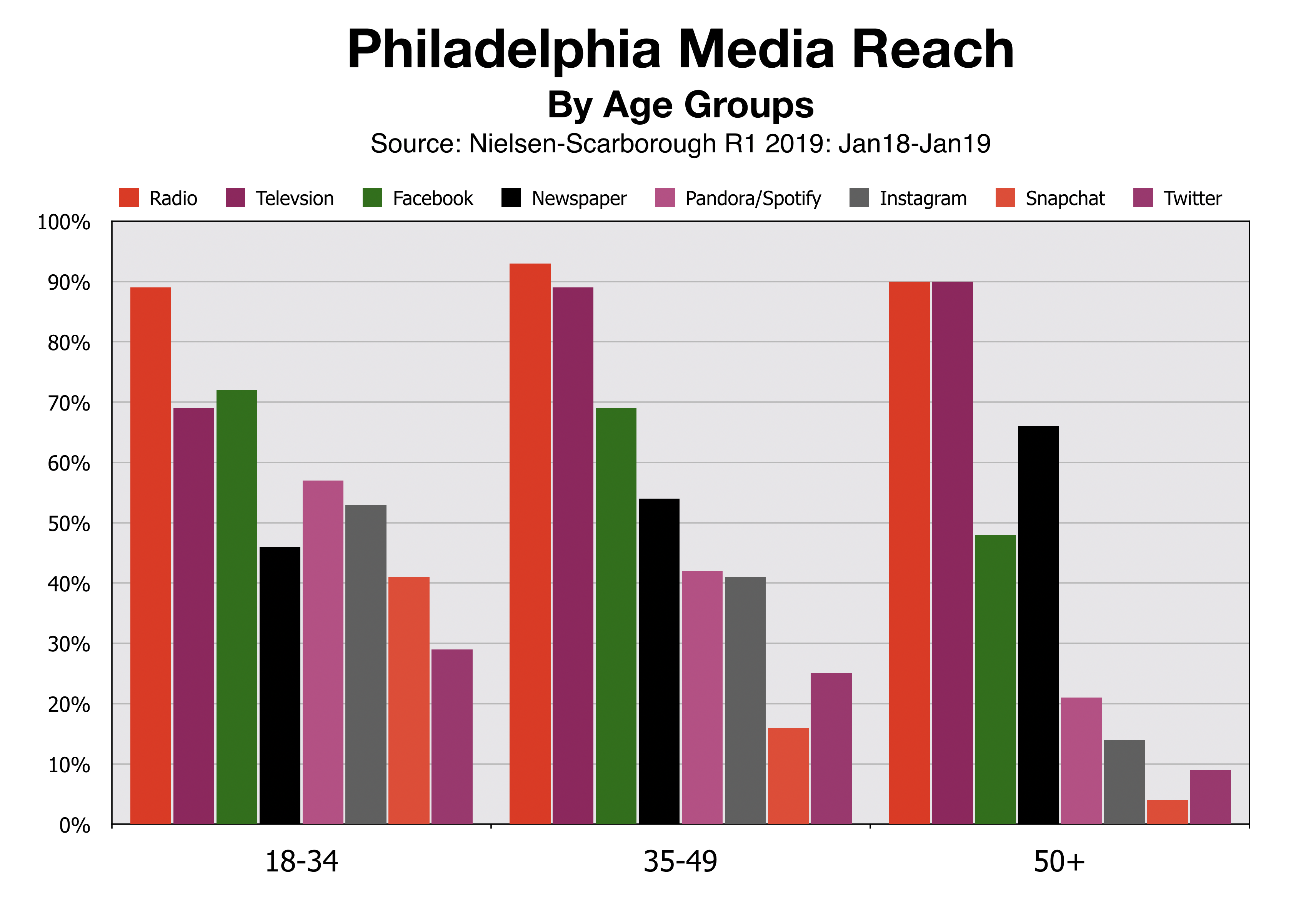 Advertise In Philadelphia Media Reach By Age Group