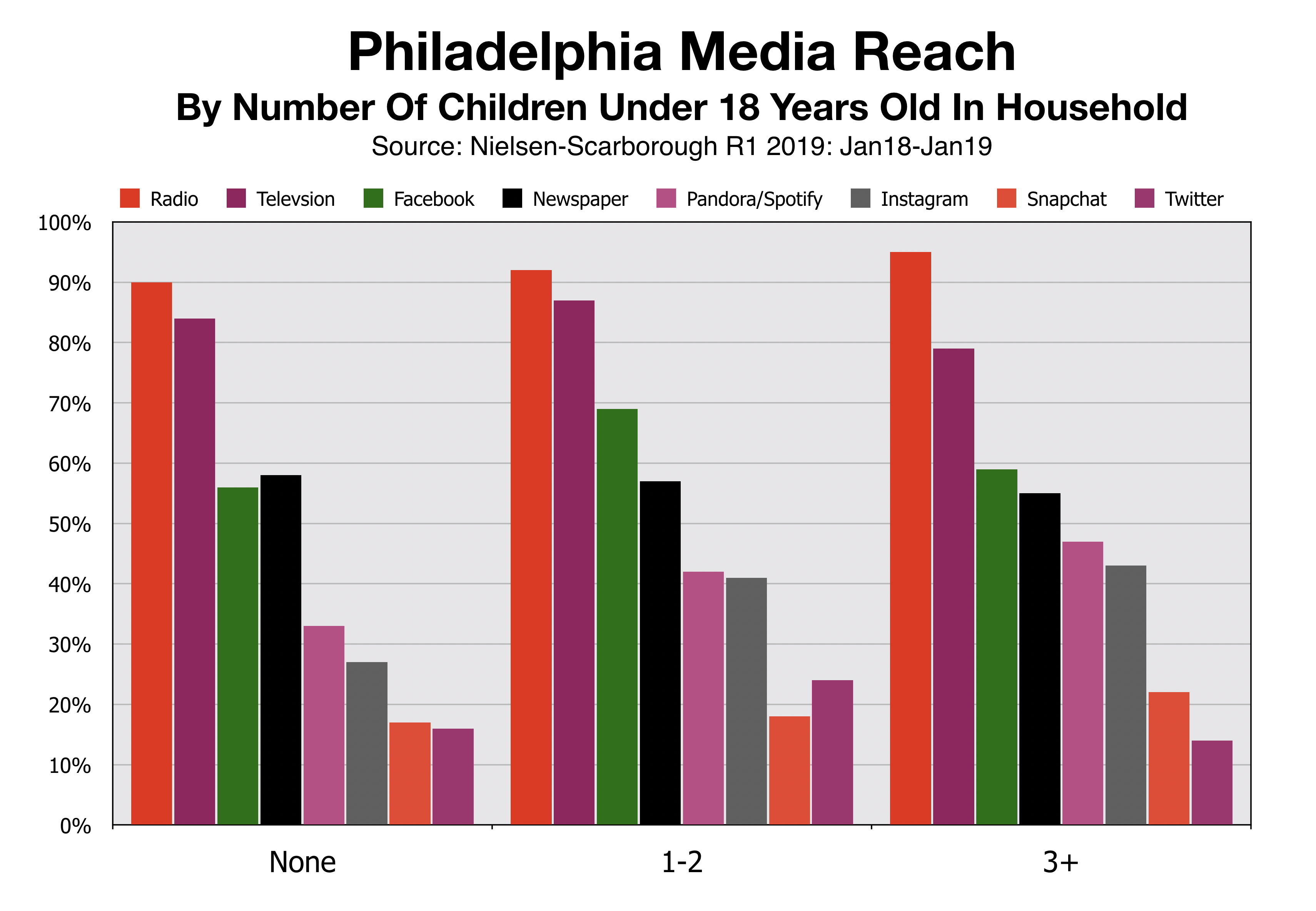 Advertise In Philadelphia Media Reach By Number of Children at Home