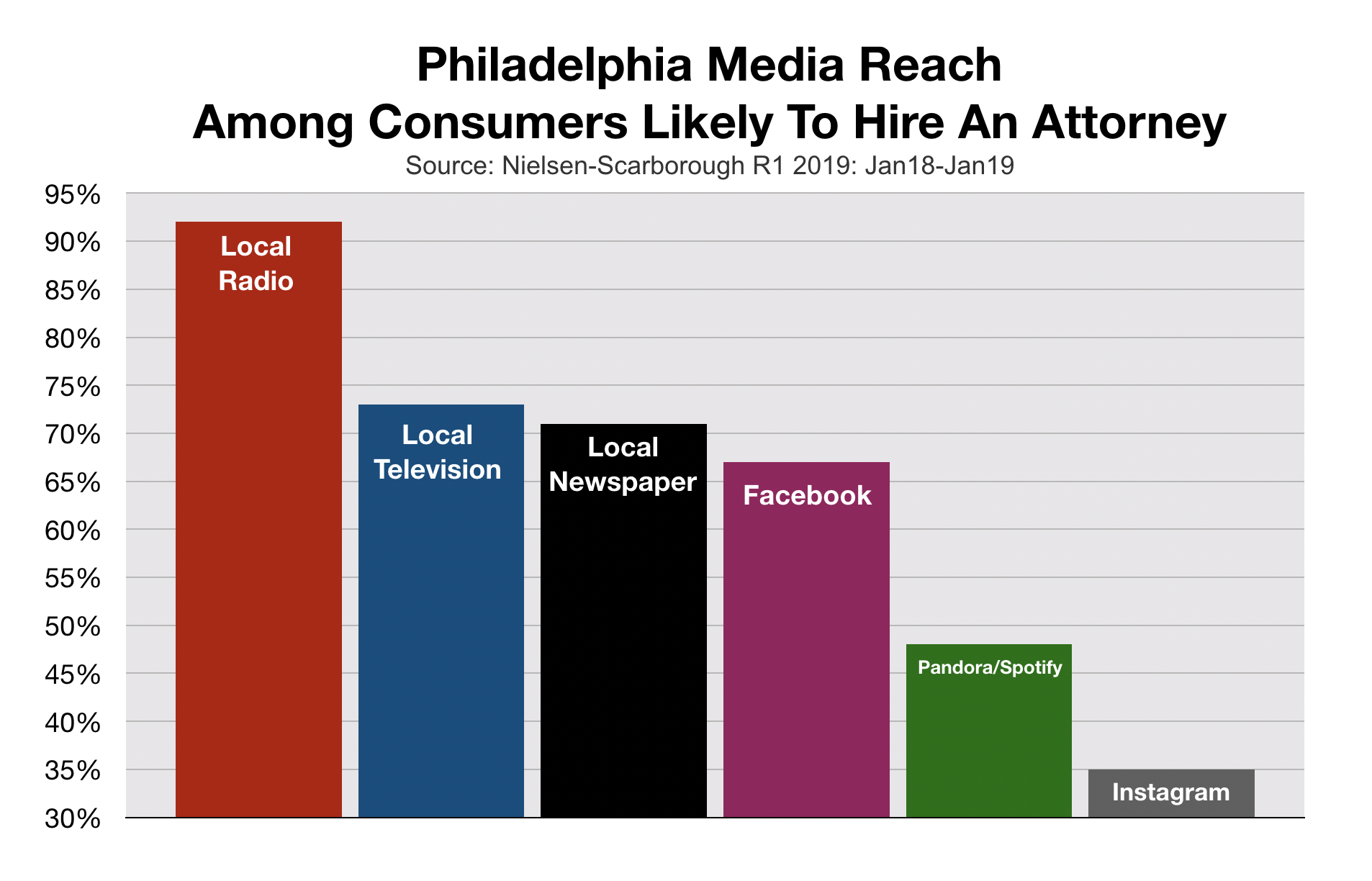 Advertise In Philadelphia Media Reach Consumers Who Need Attorneys