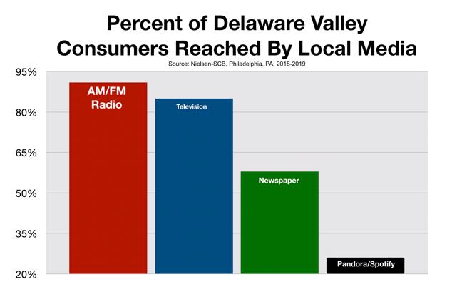 Advertise In Philadelphia Media Reach