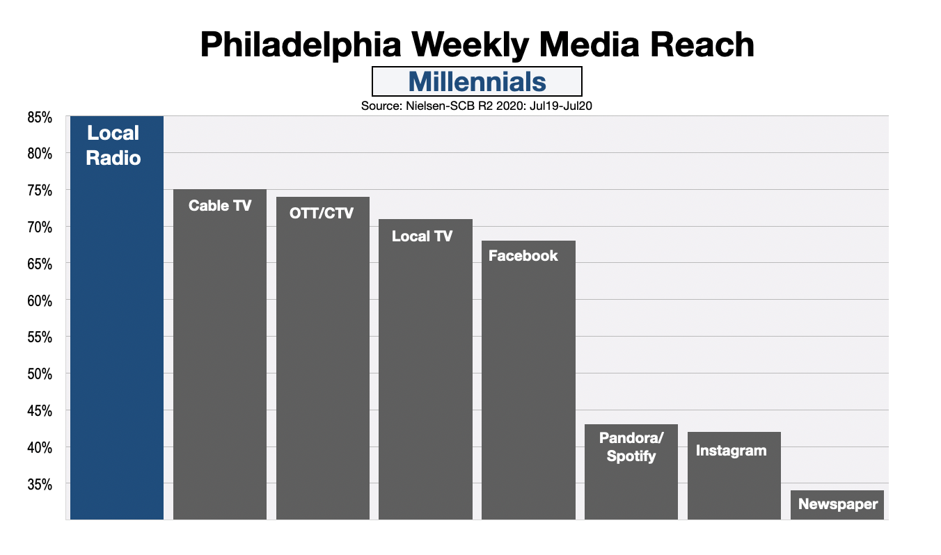 Advertise In Philadelphia Millennials (Dec20)