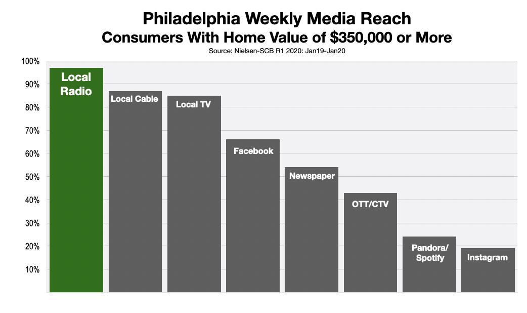 Advertise In Philadelphia Mortgage Rates 2020