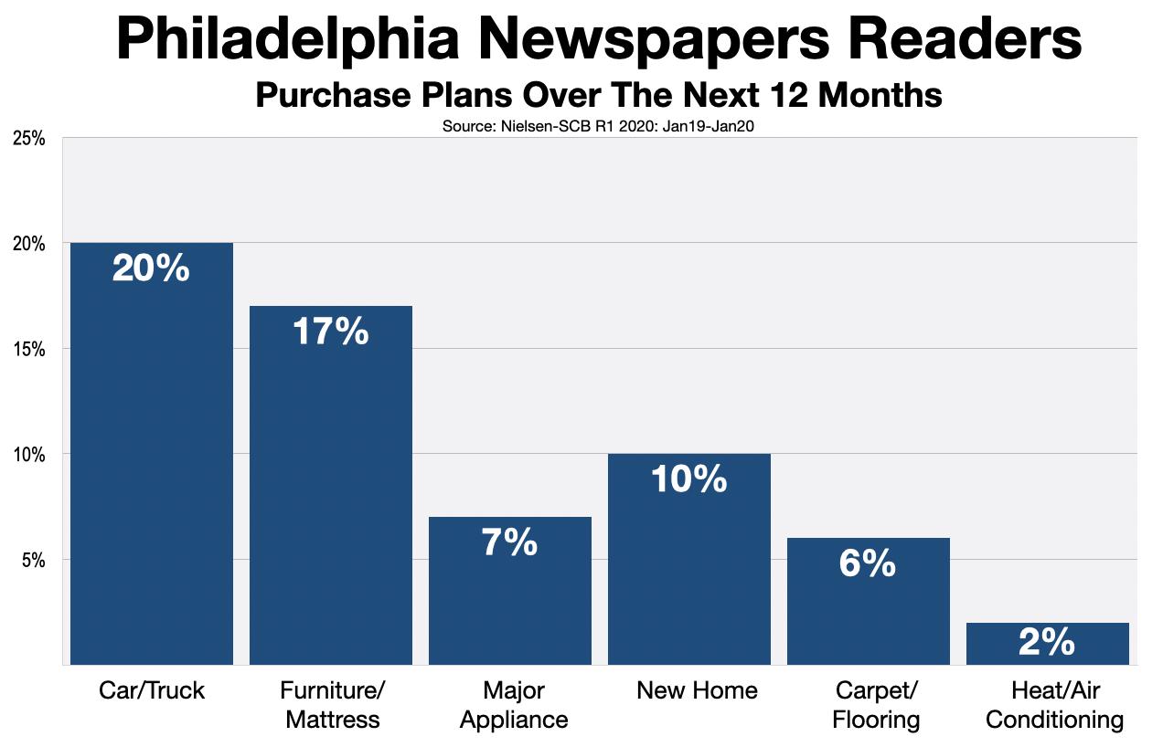 Advertise In Philadelphia Newspapers