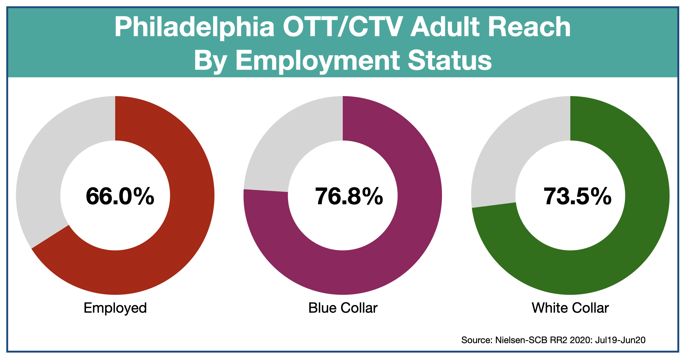 Advertise In Philadelphia OTT & CTV-Employment Status
