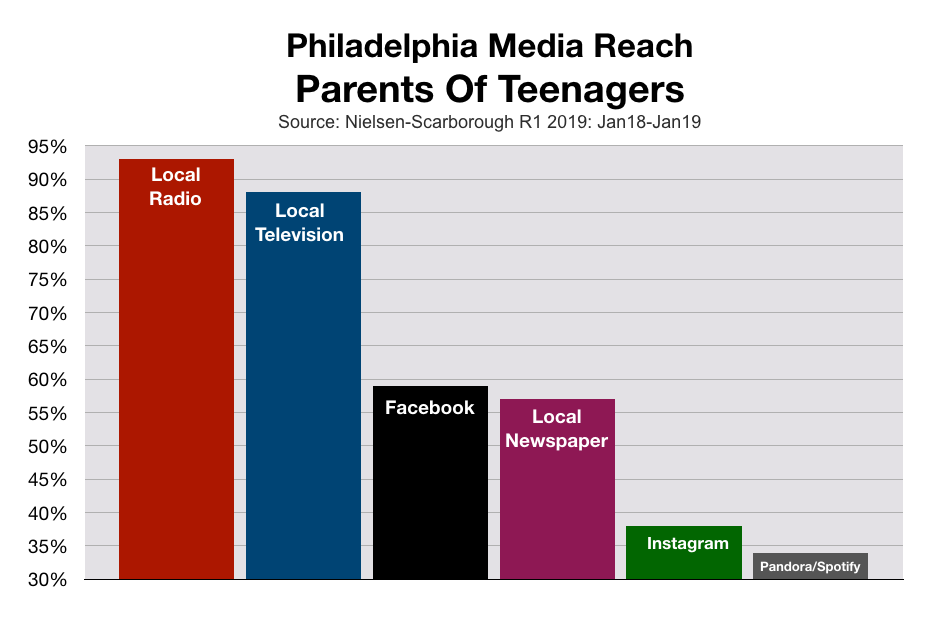 Advertise In Philadelphia Parents of Teens