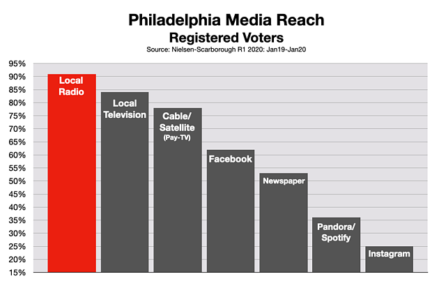 Advertise In Philadelphia Political and Issue