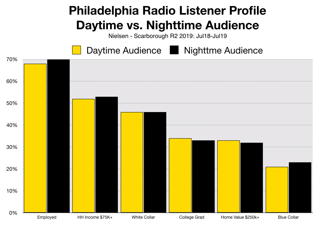 Advertise In Philadelphia Radio Listening At Night
