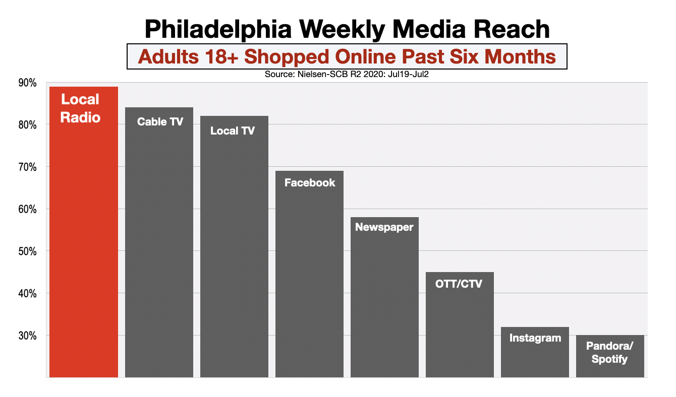 Advertise In Philadelphia Reach Online Shoppers
