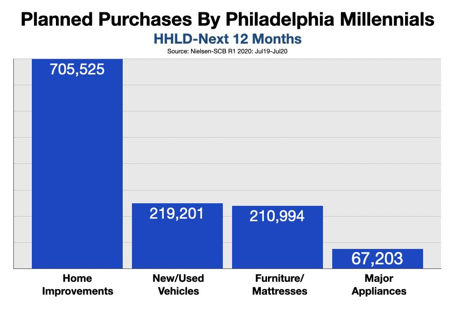 Advertise In Philadelphia Reach millennials 2021