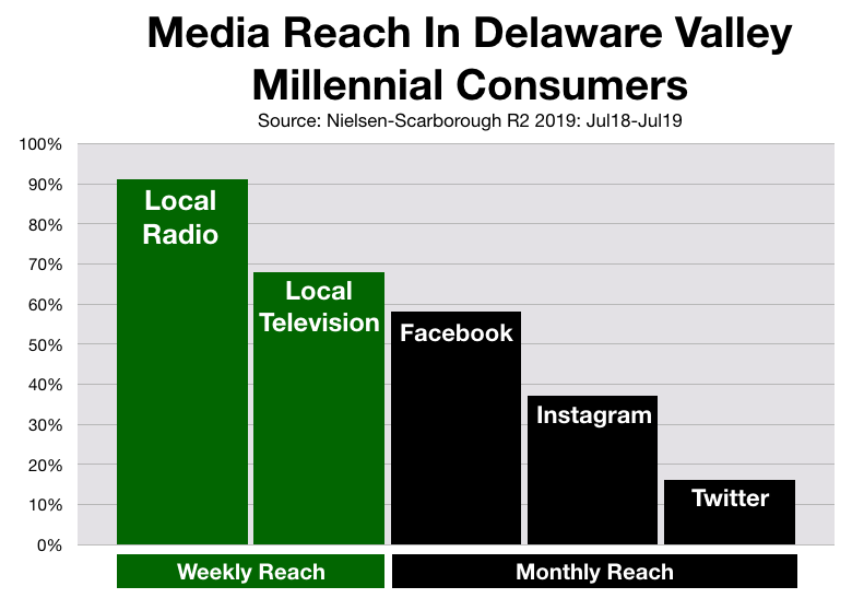 Advertise In Philadelphia Social Media Millennials