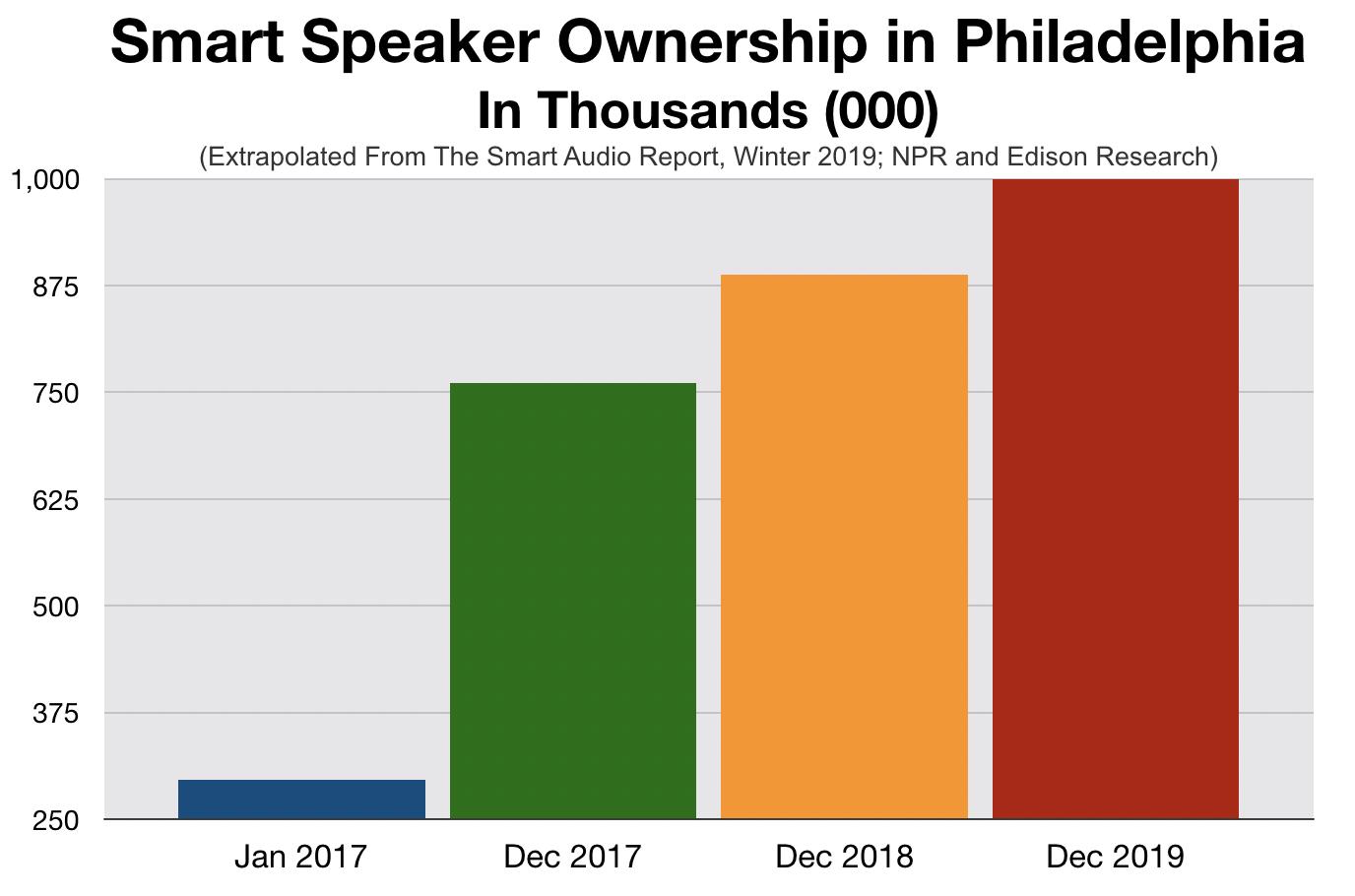 Advertise In Philadelphia Streaming Audio