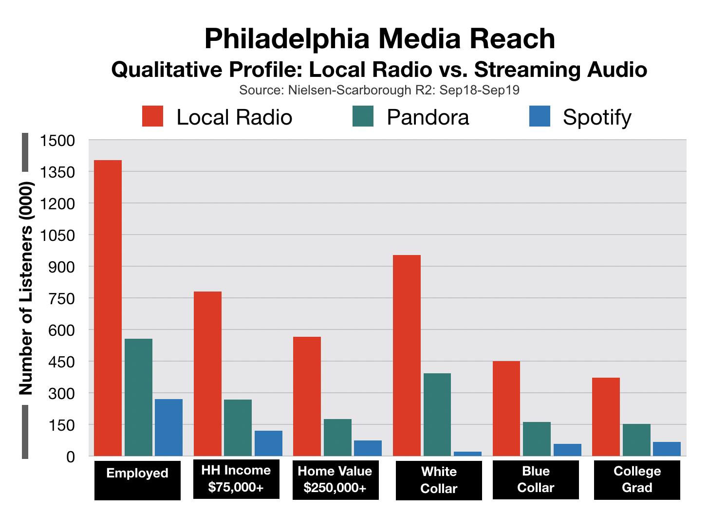 Advertise In Philadelphia Streaming Media Qualitative