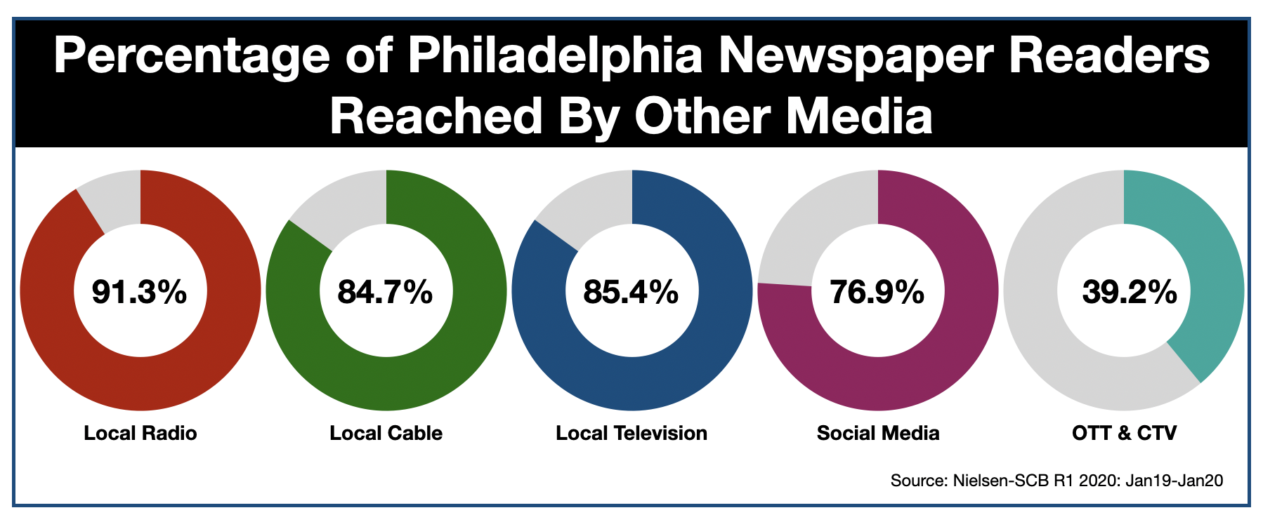 Advertise In The Philadelphia Inquirer Media Reach