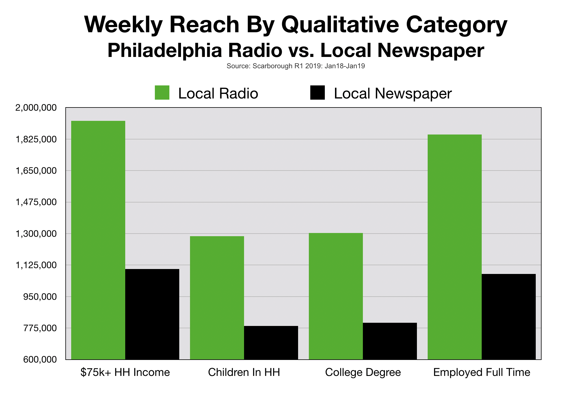 Advertise In The Philadelphia Inquirer Qualitative Profile