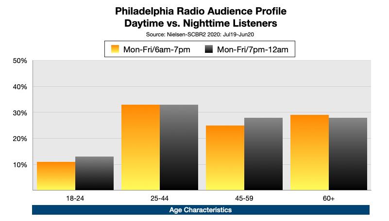 Advertise On Philadelphia Radio At Night Age