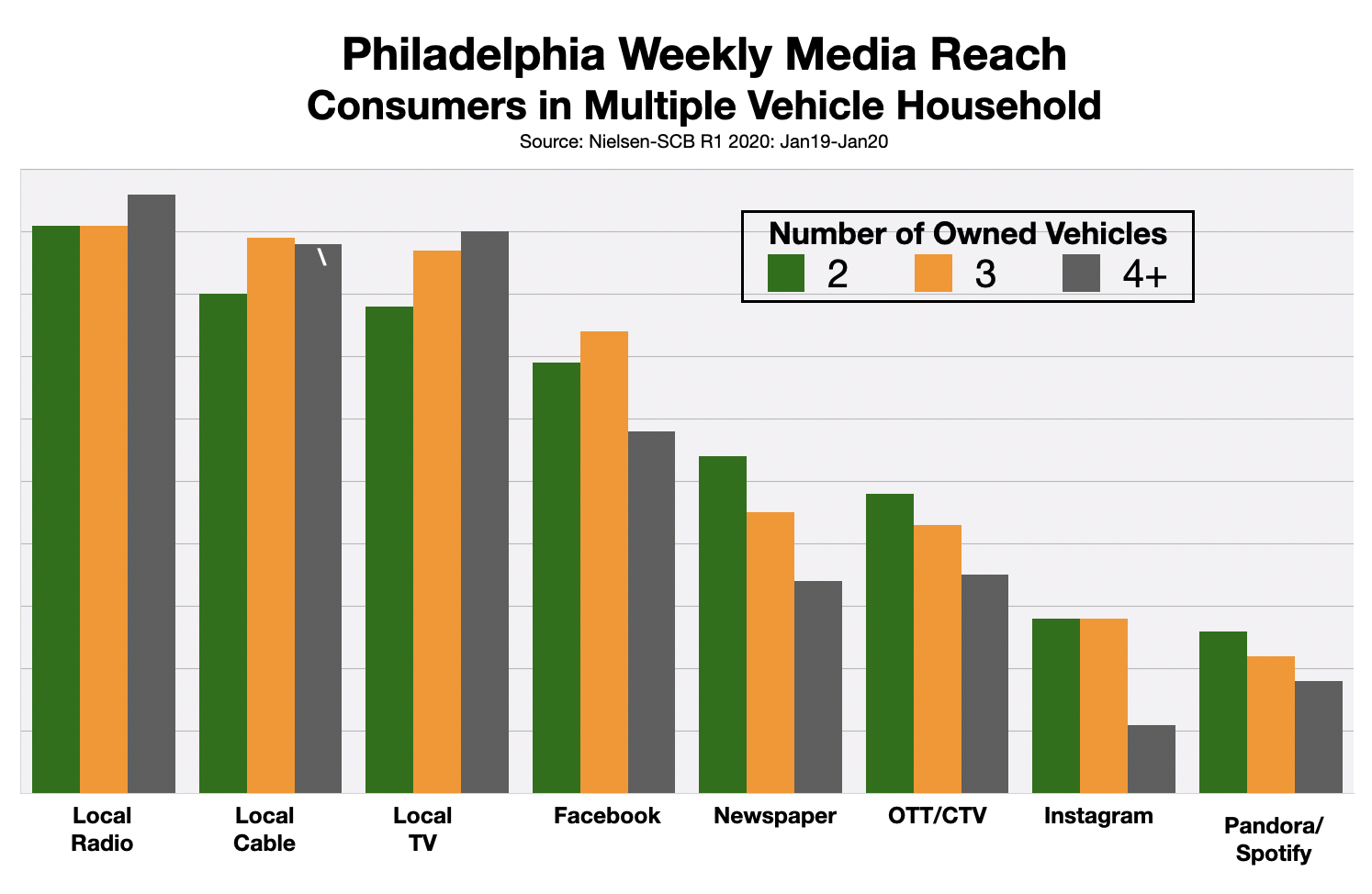 Advertise On Philadelphia Radio Automotive