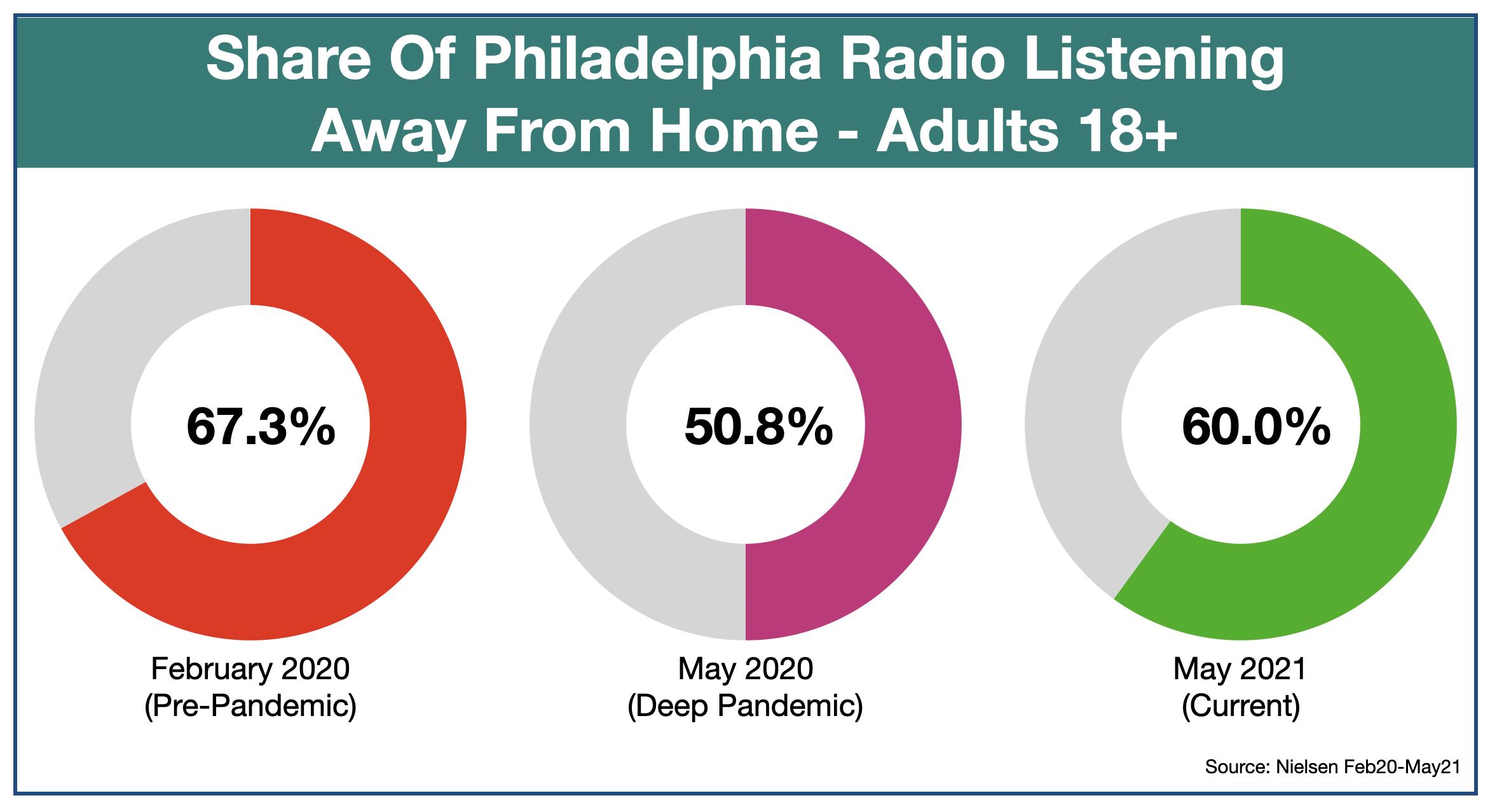 Advertise On Philadelphia Radio Listening Locations May 2021