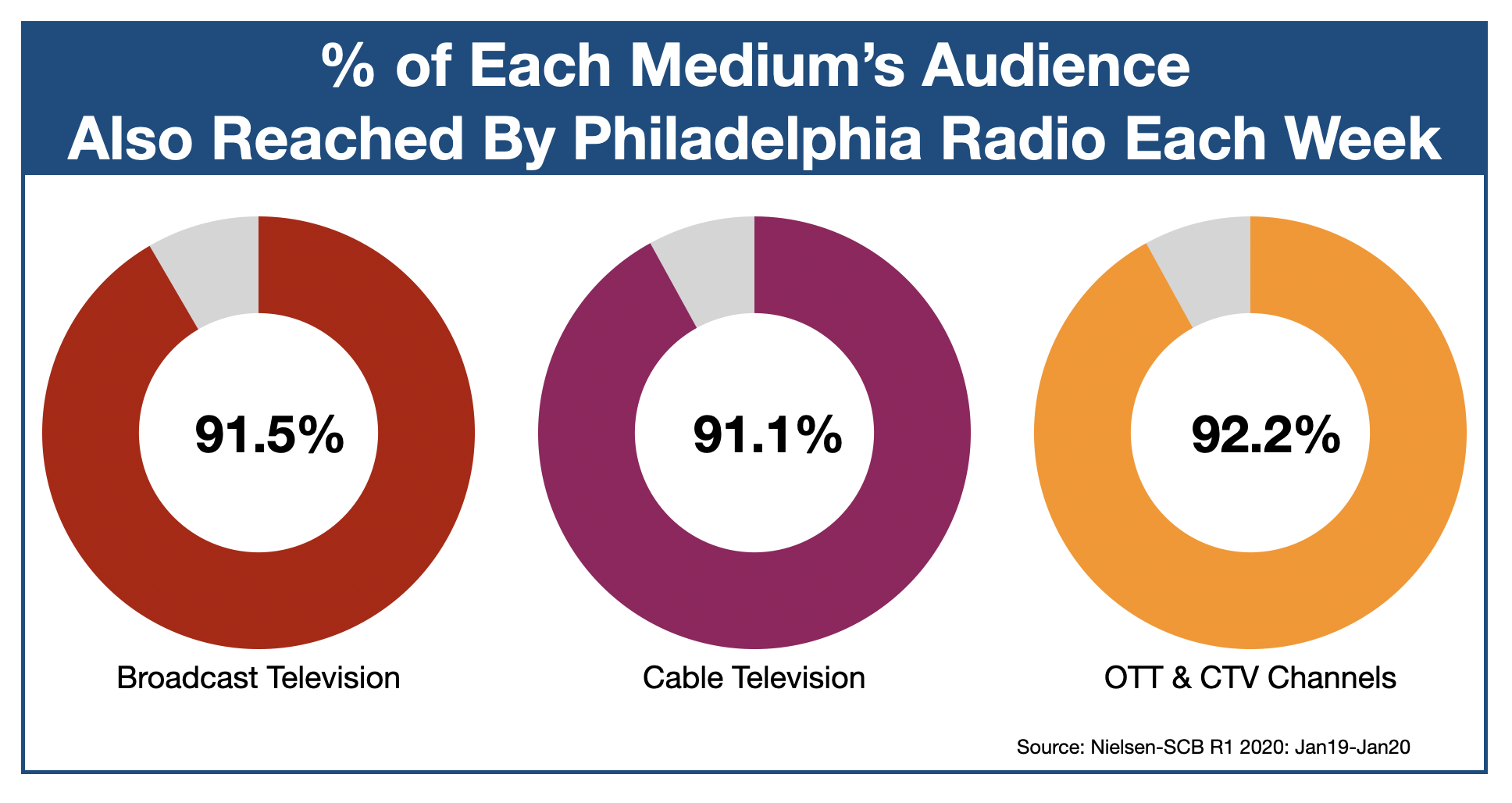 Advertise On Philadelphia Radio OTT & CTV