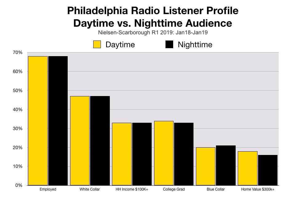 Advertise On Philadelphia Radio Prime Time vs. Nighttime