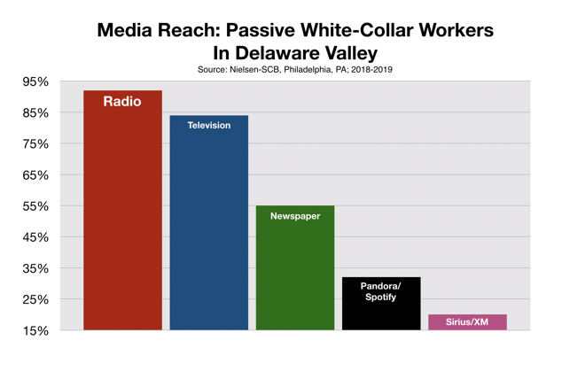 Advertise On Philadelphia Radio Stations Recruitment White Collar