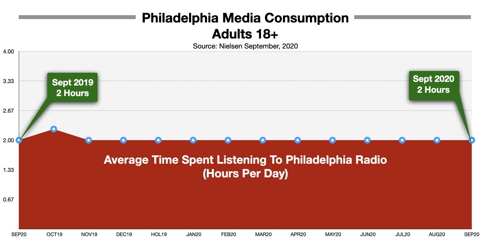Advertise On Philadelphia Radio Time Spent Listening September 2020