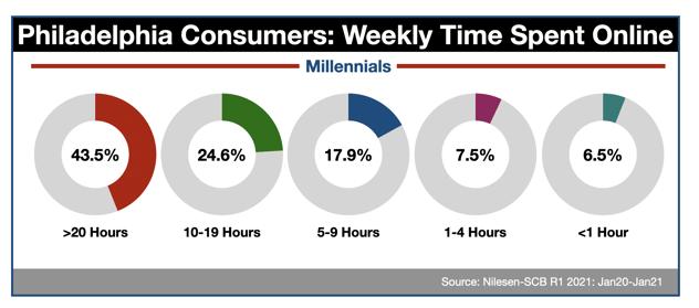 Advertise Online In Philadelphia Millennials