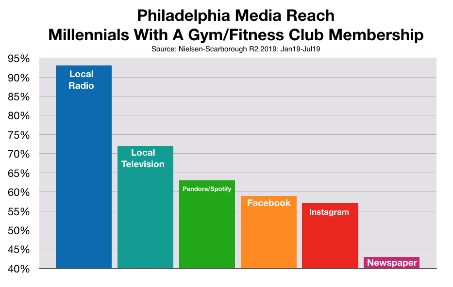 Advertise To Millennials in Philadelphia Health Clubs
