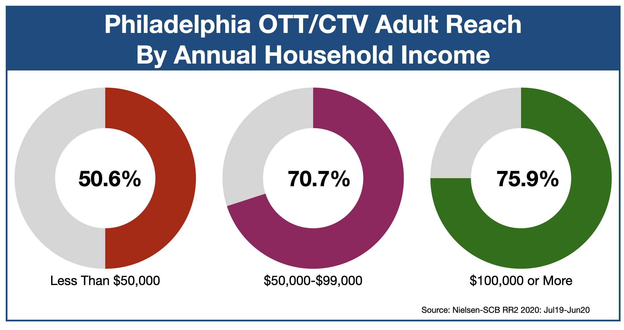 Advertise in Philadelphia OTT & CTV-Income