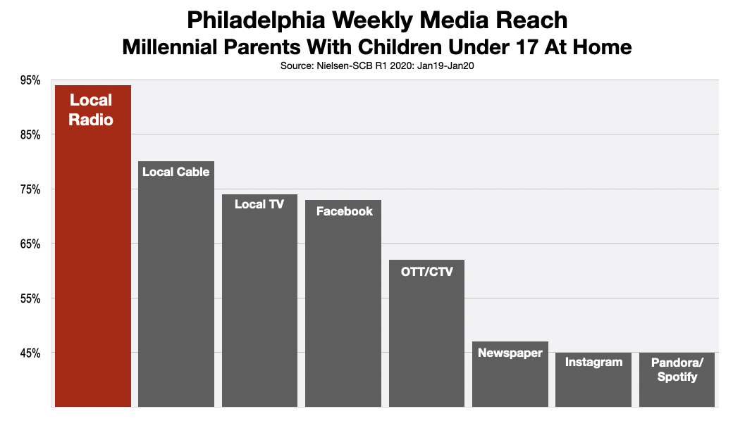 Advertise in Philadelphia Reach Millennial Parents 2020