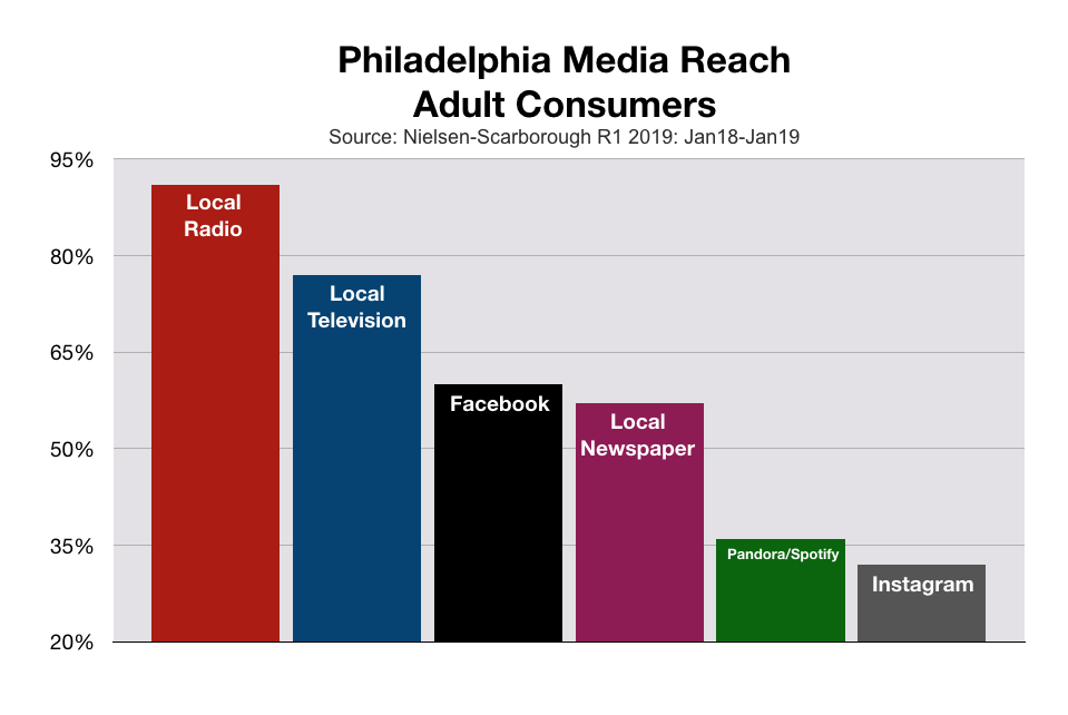 Advertise in Philadelphia and Delaware Valley Media Reach