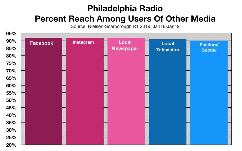 Advertise on Philadelphia Radio Reach