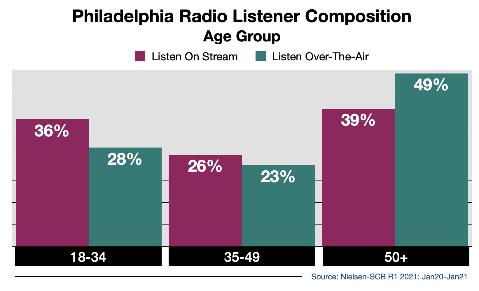 Advertise on Philadelphia Radio Streaming Audio By Age