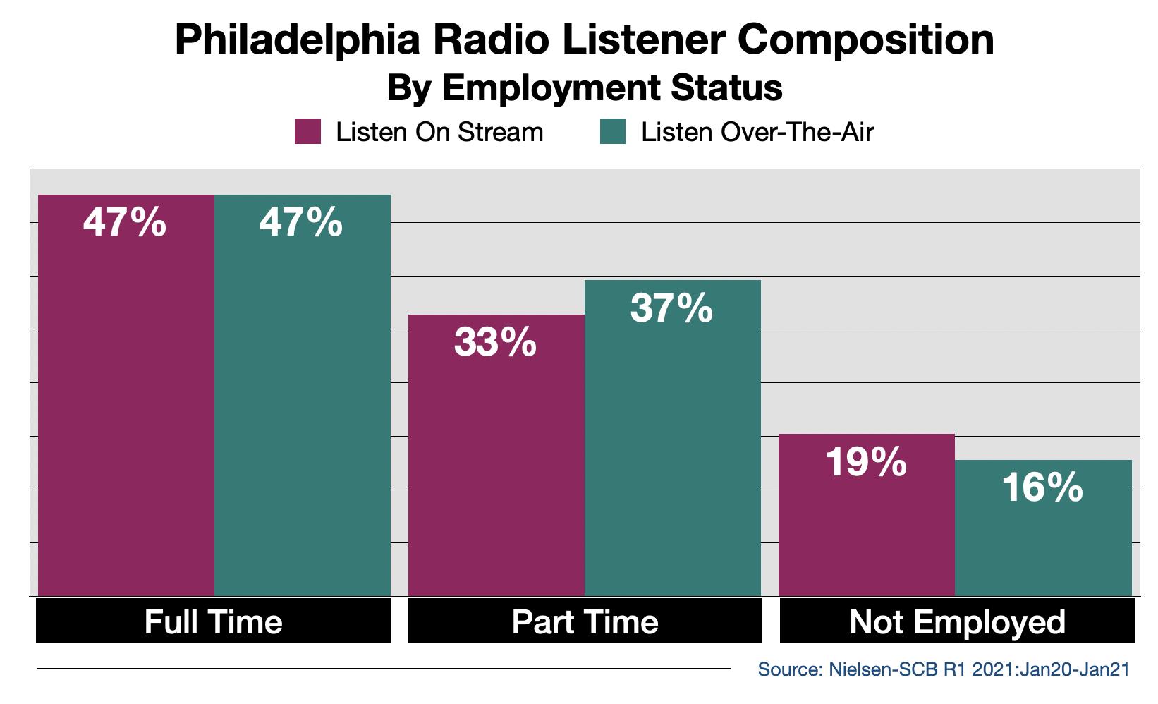 Advertise on Philadelphia Radio Streaming Audio By Employment Status
