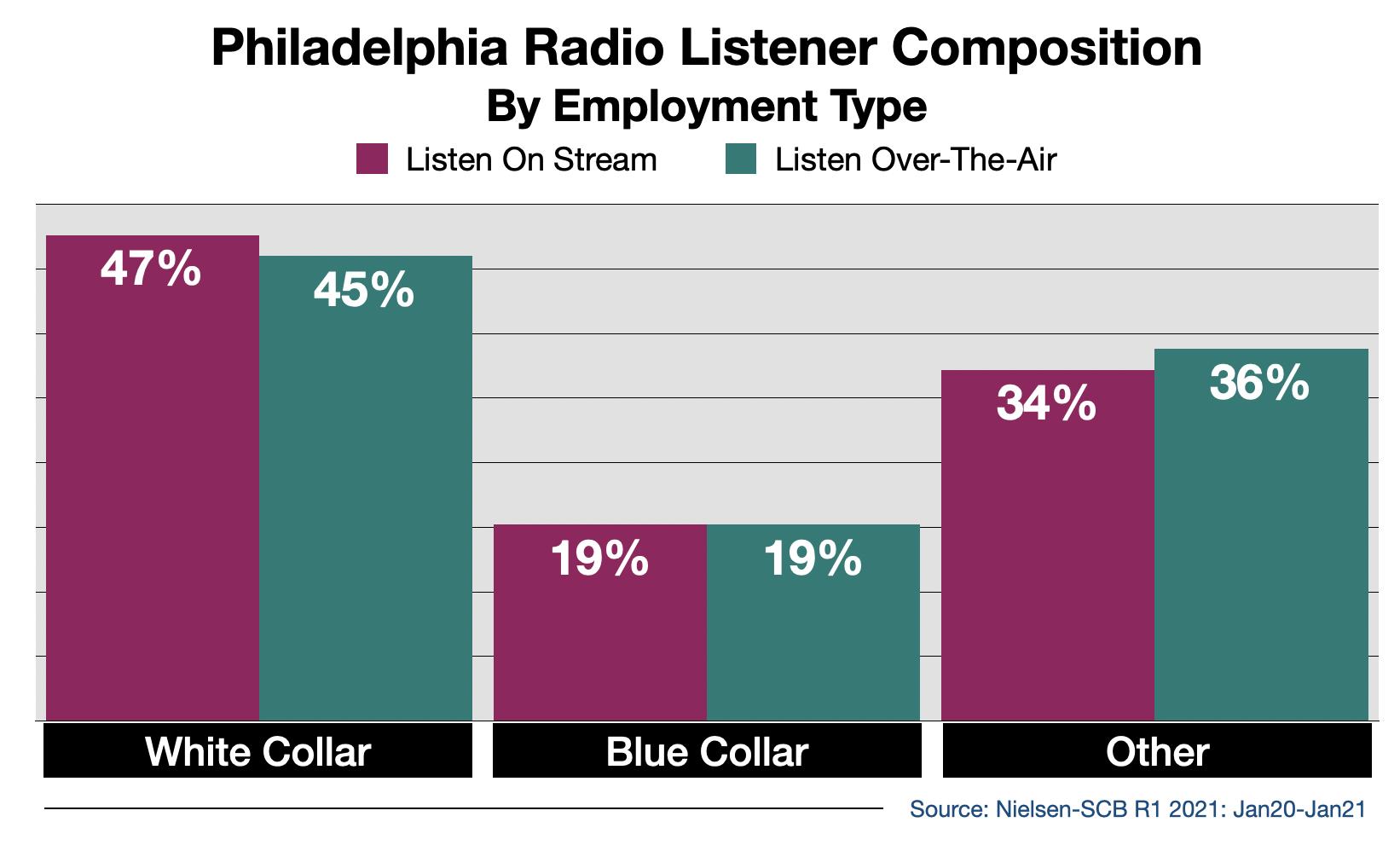 Advertise on Philadelphia Radio Streaming Audio By Employment Type