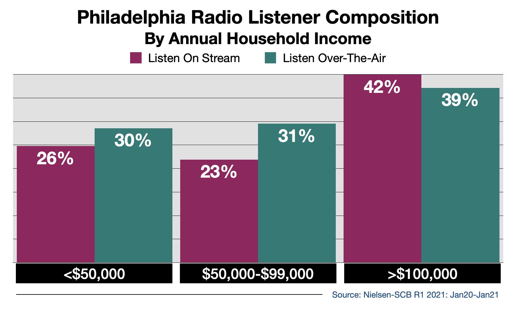 Advertise on Philadelphia Radio Streaming Audio By Income