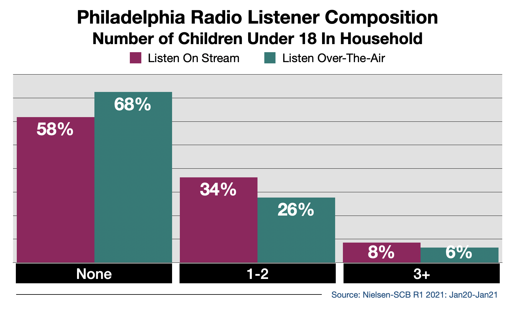 Advertise on Philadelphia Radio Streaming Audio By Number Of Children in Household