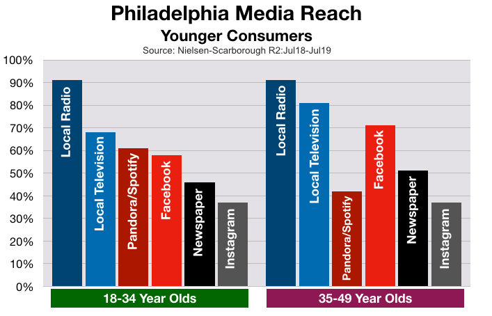 Advertise on Philadelphia Television Young Consumers