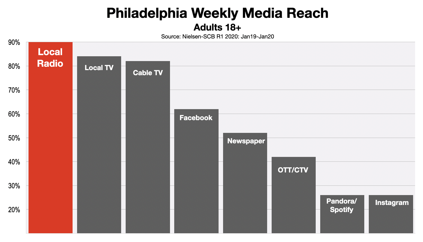 Advertising In Philadelphia Adult Media Reach 2020