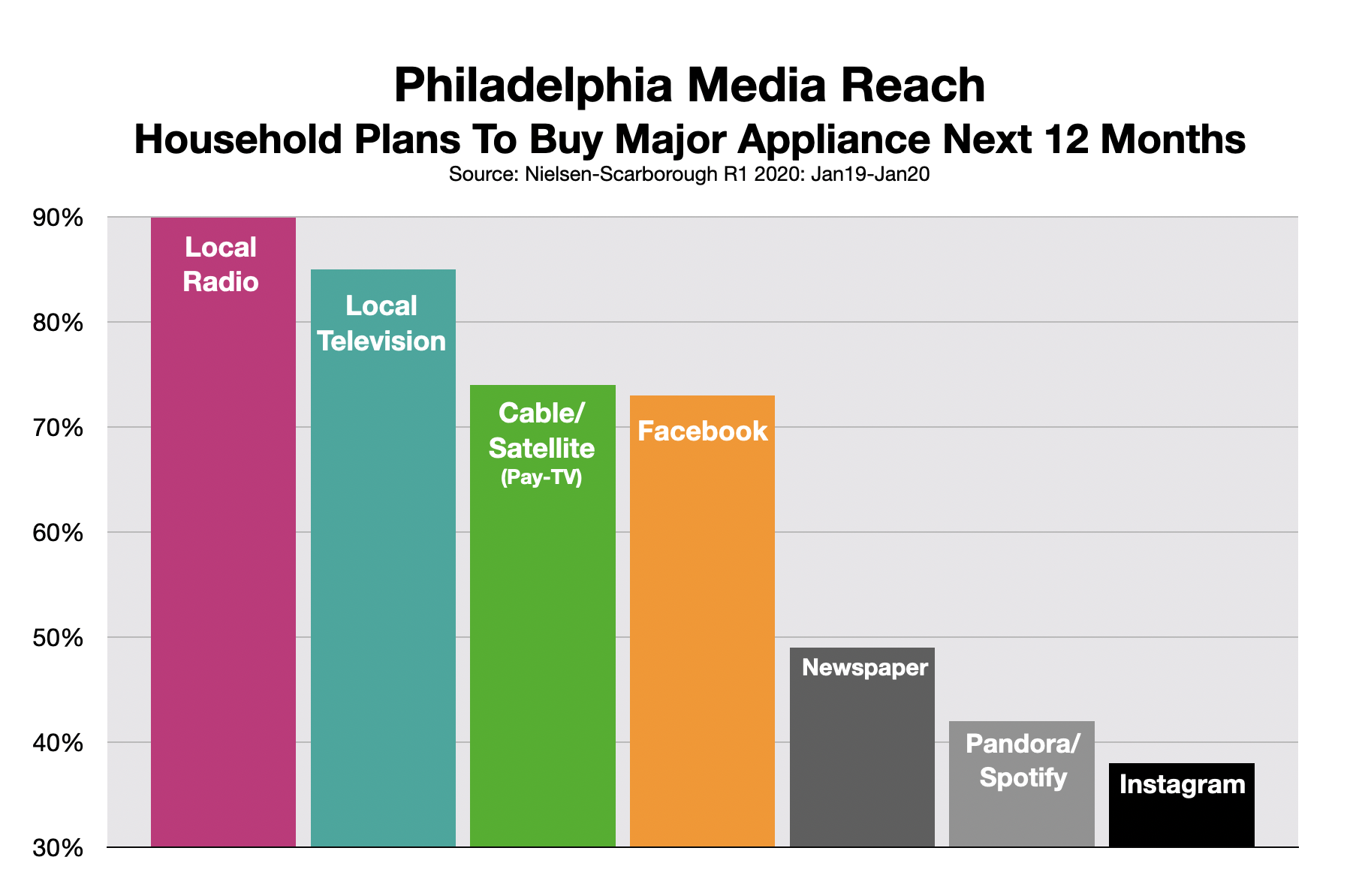 Advertising In Philadelphia Appliances