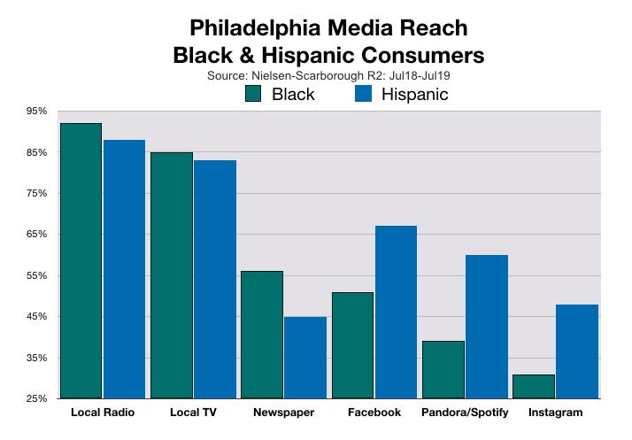 Advertising In Philadelphia Black and Hispanic Consumers (2020)