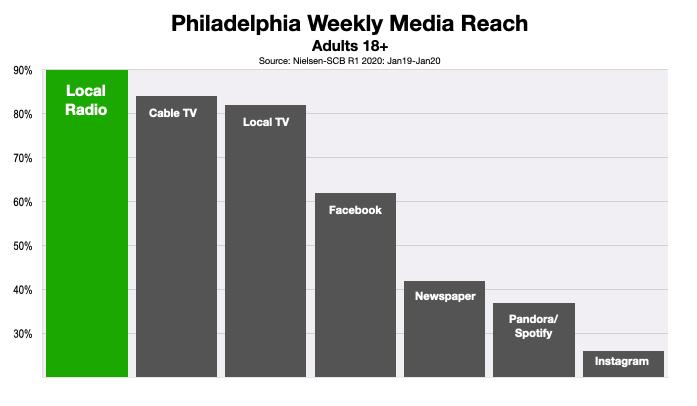 Advertising In Philadelphia Consumer Media Reach 2020