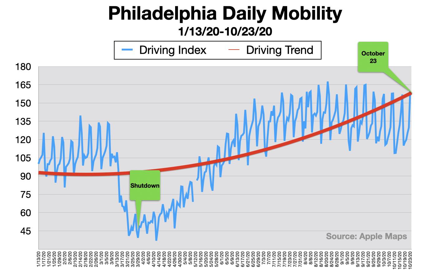 Advertising In Philadelphia Consumers In Cars 2020