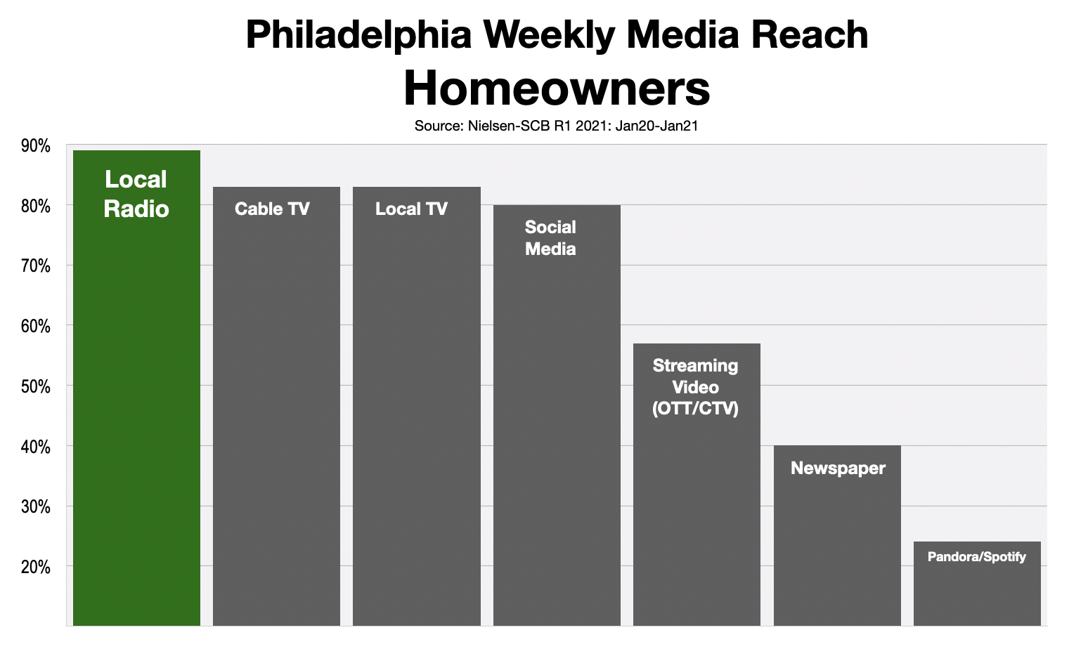 Advertising In Philadelphia Homeowners 2021