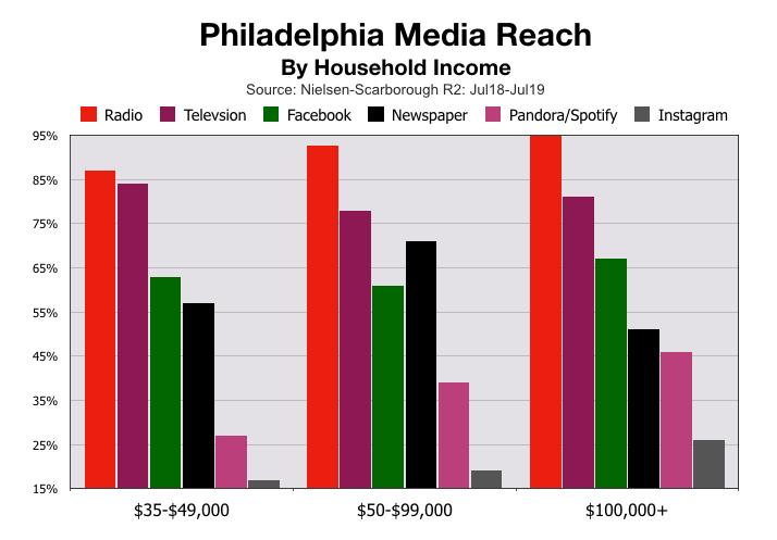 Advertising In Philadelphia Household Income (2020)